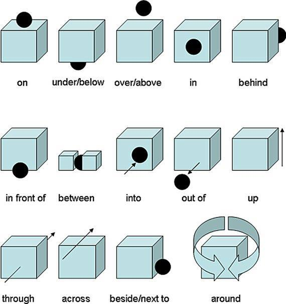Prepositions | Learn British English